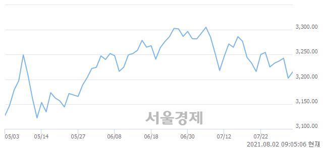 [개장 시황] 코스피 3218.42..  기관의 순매수에 상승 출발 (▲16.10, +0.50%)