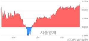 [마감 시황]  기관 매수 우위.. 코스피 3223.04(▲20.72, +0.65%) 상승 마감