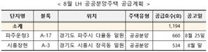 파주 운정·시흥 장현 등서…LH, 공공분양 1,194가구 분양