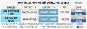 10년 보유해도 장특공제 못받아…양도세 2억→12억 껑충