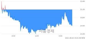 <유>메리츠금융지주, 매도잔량 330% 급증