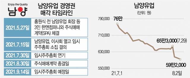 [시그널] 3자 매각?…'남양유업, 계약 해제권 없다'