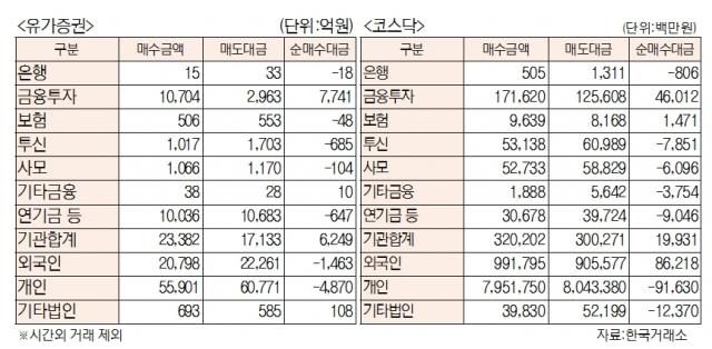 [표]유가증권 코스닥 투자주체별 매매동향(8월 2일)