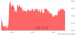 <코>선진뷰티사이언스, 3.13% 오르며 체결강도 강세 지속(117%)