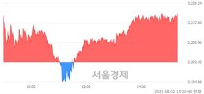 오후 3:20 현재 코스피는 46:54으로 매수우위, 매도강세 업종은 전기가스업(1.74%↑)