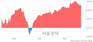오후 3:20 현재 코스닥은 49:51으로 매수우위, 매도강세 업종은 오락·문화업(0.01%↑)