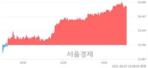 <코>NHN한국사이버결제, 3.80% 오르며 체결강도 강세 지속(246%)
