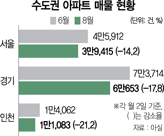 양도세 강화 두달…서울 아파트 매물 '4만건 벽' 깨졌다