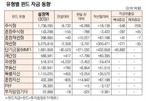 [표]유형별 펀드 자금 동향(7월 30일)