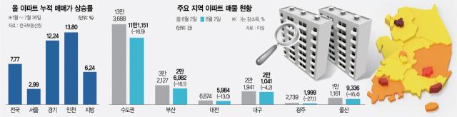 수도권 매물 '역대 최저'…또 세금 으름장에 '집값 더 자극'