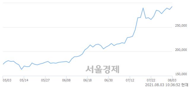 <코>에코프로비엠, 매수잔량 307% 급증