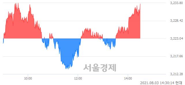 오후 2:30 현재 코스피는 44:56으로 매수우위, 매도강세 업종은 전기가스업(0.33%↓)