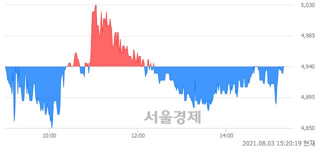<코>시너지이노베이션, 매수잔량 1294% 급증