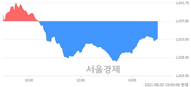 오후 3:00 현재 코스닥은 45:55으로 매수우위, 매수강세 업종은 운송업(1.54%↓)