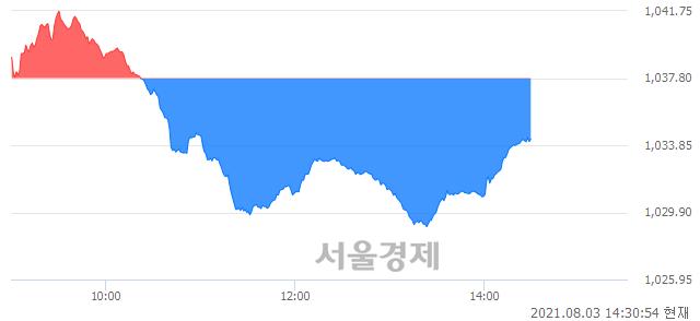 오후 2:30 현재 코스닥은 46:54으로 매수우위, 매수강세 업종은 운송업(1.29%↓)