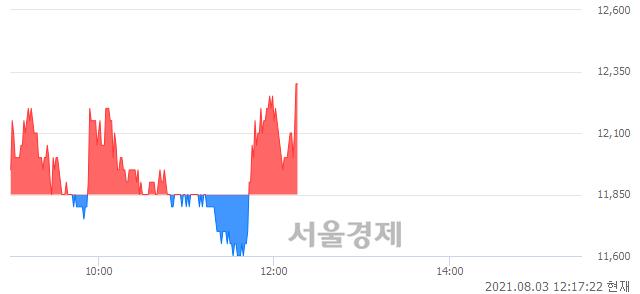 <코>효성오앤비, 3.80% 오르며 체결강도 강세로 반전(101%)