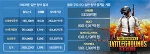 [시그널] 'IPO 골리앗' 크래프톤 참패…64억 조달 '다윗' 원티드랩에도 밀렸다