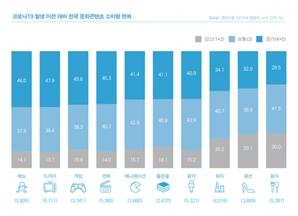 """""""코로나19에도 한류는 성장… 일부 콘텐츠의 인기 편중은 우려스러워"""""""