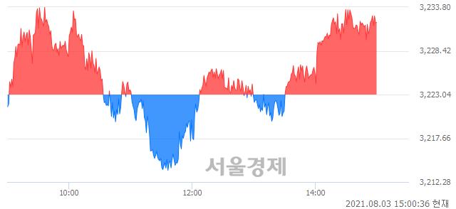 오후 3:00 현재 코스피는 42:58으로 매수우위, 매도강세 업종은 전기가스업(0.75%↓)