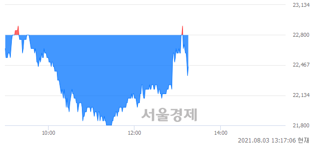 <코>한컴MDS, 매수잔량 385% 급증