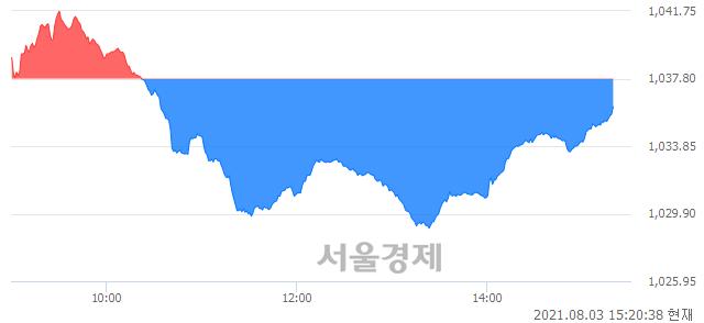 오후 3:20 현재 코스닥은 46:54으로 매수우위, 매수강세 업종은 운송업(1.35%↓)
