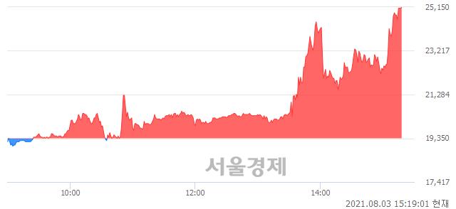 <코>나노씨엠에스, 상한가 진입.. +29.97% ↑