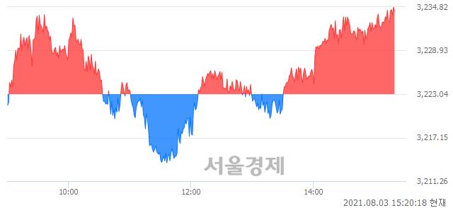 오후 3:20 현재 코스피는 43:57으로 매수우위, 매도강세 업종은 전기가스업(0.49%↓)