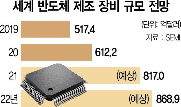이번엔 장비 '쇼티지'…삼성, 공장 증설도 못할 판
