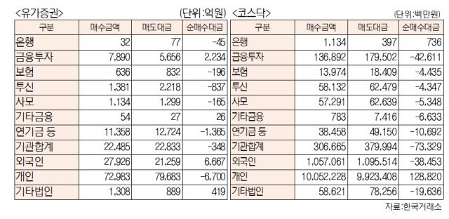 [표]유가증권 코스닥 투자주체별 매매동향(8월 3일-최종치)
