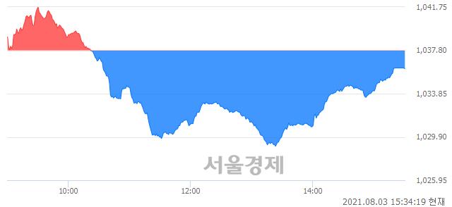 [마감 시황]  외국인과 기관의 동반 매도세.. 코스닥 1036.11(▼1.69, -0.16%) 하락 마감