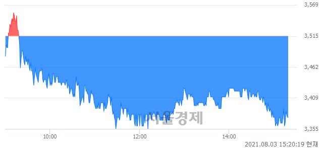 <코>정원엔시스, 매도잔량 459% 급증