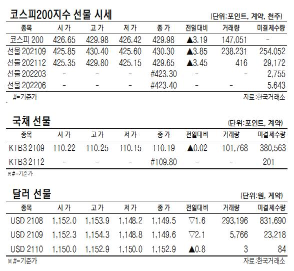 [표]코스피200지수 ·국채·달러 선물 시세(8월 3일)