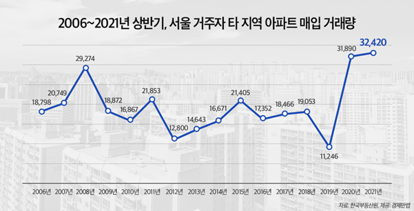 정부 규제에도…서울 거주자 '아파트 원정투자' 역대 최고
