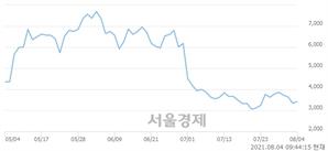 <코>위즈코프, 매도잔량 609% 급증