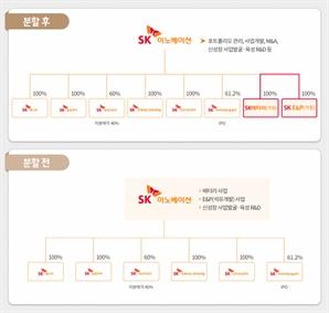 SK이노베이션 배터리 사업 분할…10월 1일 신설법인 출범