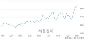 <코>성우전자, 전일 대비 9.29% 상승.. 일일회전율은 2.54% 기록