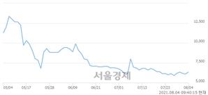<코>휴먼엔, 매도잔량 473% 급증