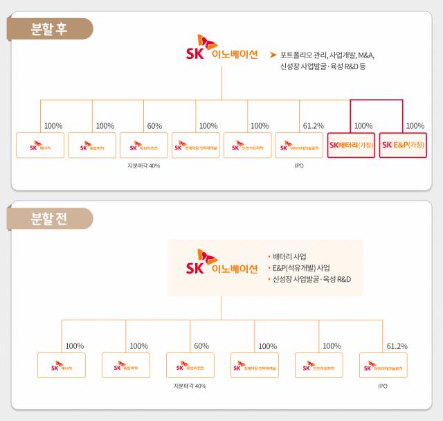 [특징주] 배터리 사업 분할 확정에 SK이노베이션 5% 급락