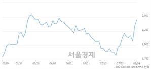 <유>갤럭시아에스엠, 매도잔량 323% 급증