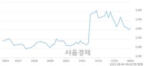 <유>대영포장, 3.49% 오르며 체결강도 강세 지속(136%)
