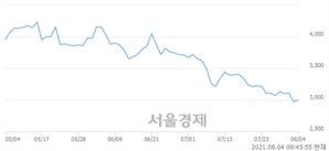 <유>SG글로벌, 3.87% 오르며 체결강도 강세 지속(335%)