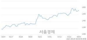 <유>한창, 3.23% 오르며 체결강도 강세 지속(246%)