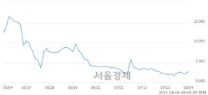 <코>휴먼엔, 전일 대비 7.70% 상승.. 일일회전율은 1.60% 기록