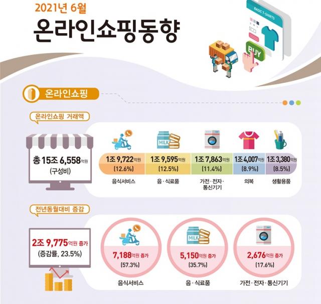 집콕에 2분기 온라인쇼핑 25%↑…사상 최대폭 증가