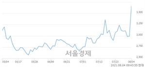 <유>한국주강, 매수잔량 421% 급증