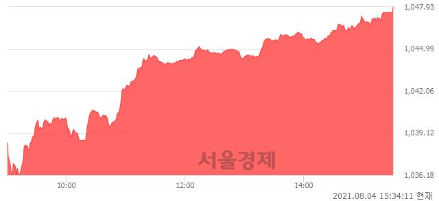 [마감 시황]  외국인 매수 우위.. 코스닥 1047.93(▲11.82, +1.14%) 상승 마감