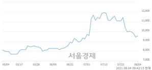 <코>엠게임, 매수잔량 649% 급증