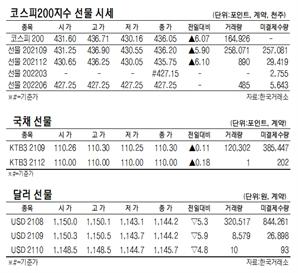[표]코스피40지수 국채·달러 선물 시세(8월 4일)