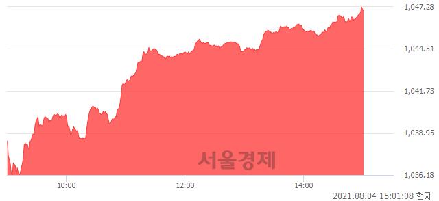 오후 3:00 현재 코스닥은 50:50으로 보합세, 매도강세 업종은 인터넷업(5.76%↑)