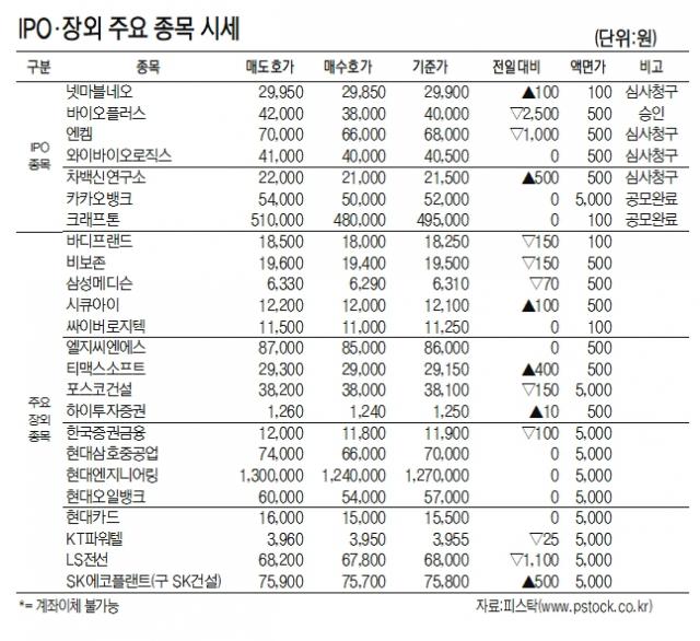 [표]IPO장외 주요 종목 시세(8월 4일)